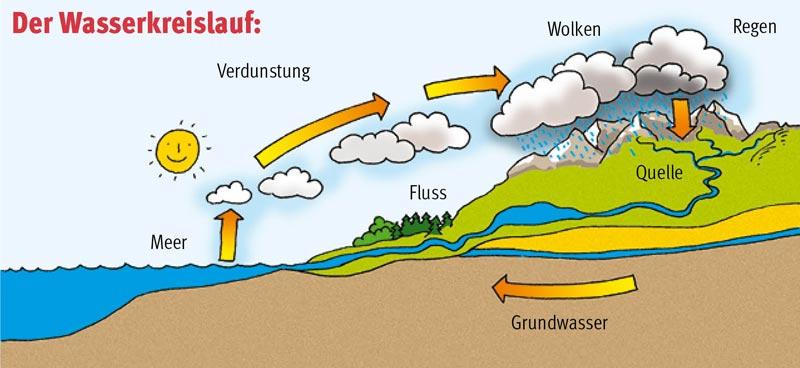 Wasser Sailer Verlag